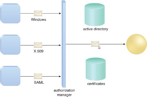 Authentication and Authorization with WCF (part 3) - Claims-Based Authorization