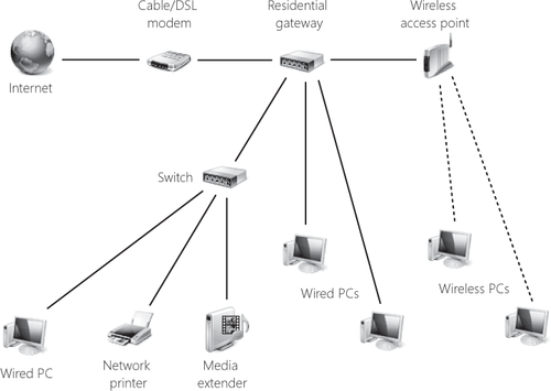 setting up a small office or home network   configuring