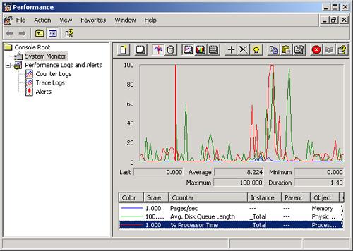 Windows server performance monitoring software.