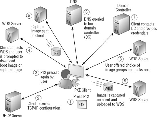 Wds Server Network Diagram - Residential Electrical Symbols •