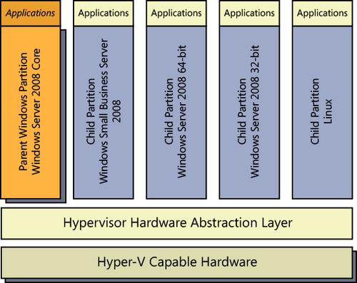 Configuring Small Business Server 2011 in Hyper-V : Hyper-V