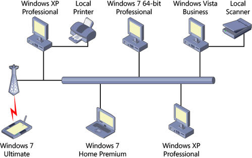 Windows Small Business Server 2011 Planning The Network Infrastructure Part 1 Windows