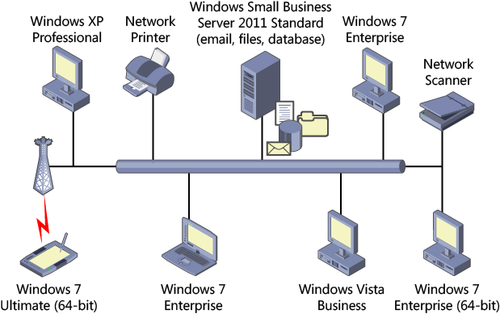 Windows Small Business Server 2011 : Planning the Network ...