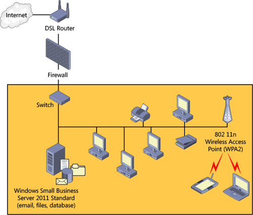 Windows Small Business Server 2011 Planning The Network Infrastructure Part 2 Windows