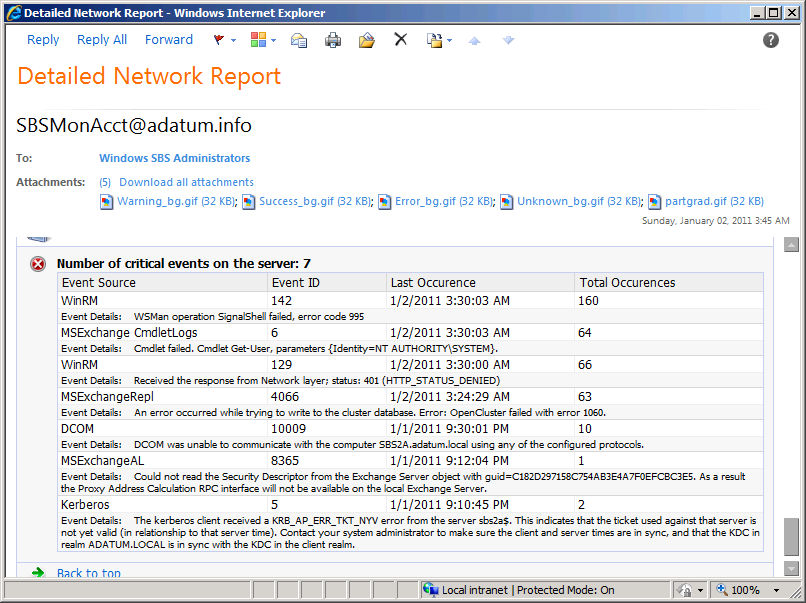 A Detailed Network Report generated by Windows SBS 2011.