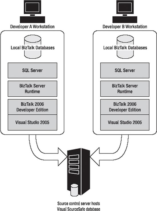 Visual studio 2015 with biztalk server 2016 cannot load microsoft.