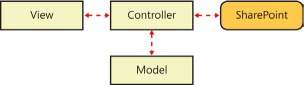 You use the MVC pattern to isolate logic, data, and display functionality.